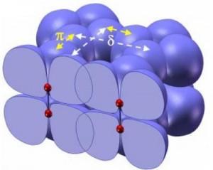 En rouge, les atomes d\'oxygène et en bleu la représentation des nuages électroniques des orbitales. Crédit : National Academy of Sciences