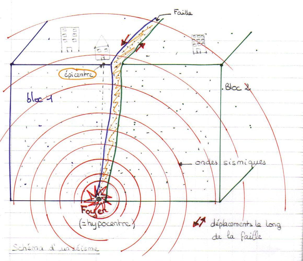 schema-bilan-seisme
