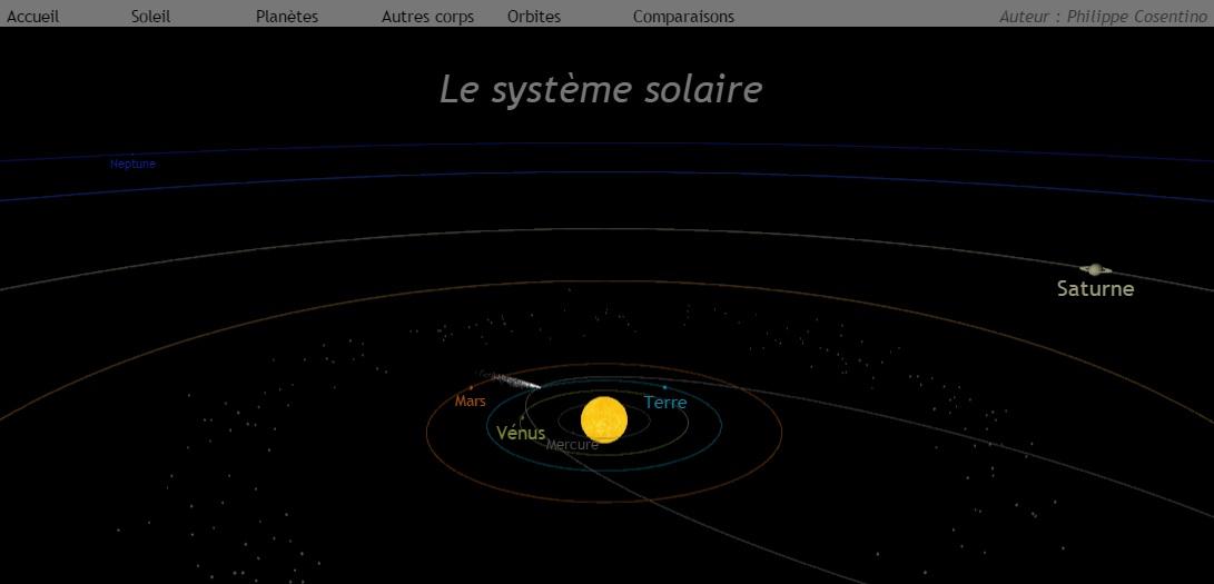Le Système Solaire Svt Planètes Vive Les Svt