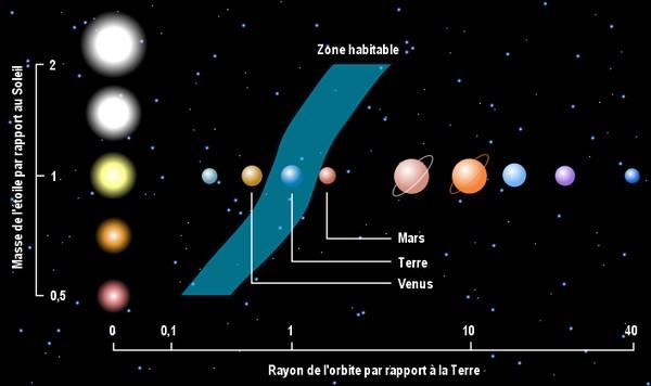 La terre plan te de la vie vive les svt les - Definition surface habitable fiscale ...