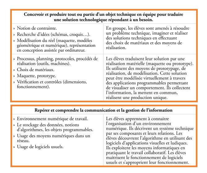 modélisation communication information Sciences et technologie CM1 CM2 6ème