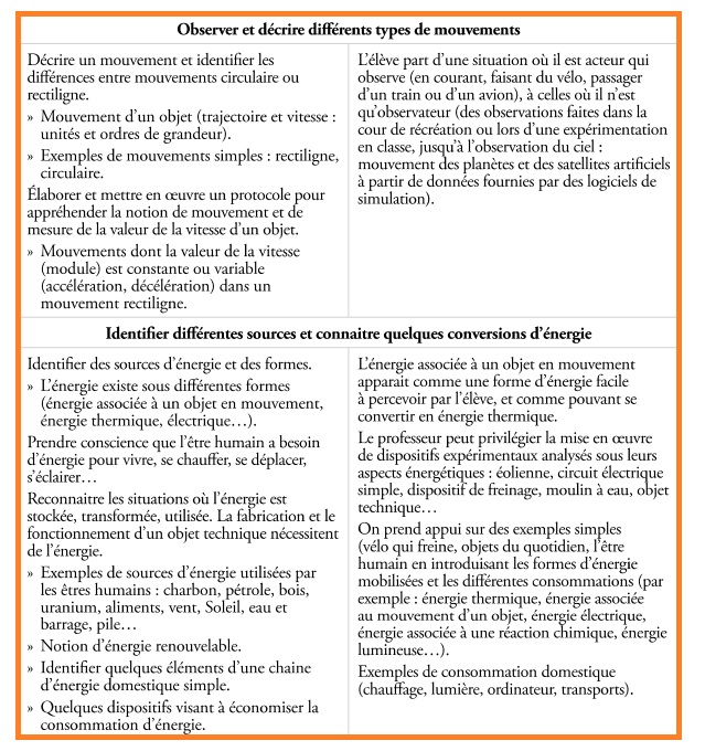 types de mouvements sources énergies Sciences Programmes CM1 CM2 6ème