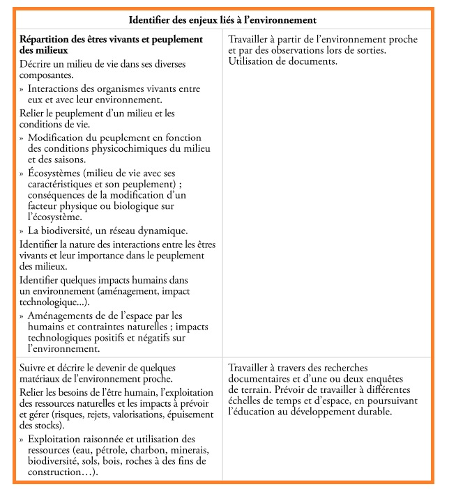 répartition-êtres-vivants-peuplement-milieux-SVT-cycle-3-CM1-CM2-6ème