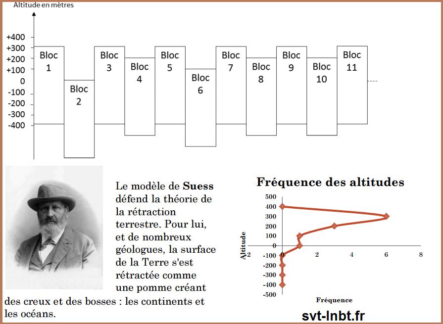 modele-de-suess-theorie-retraction-terrestre-ponts