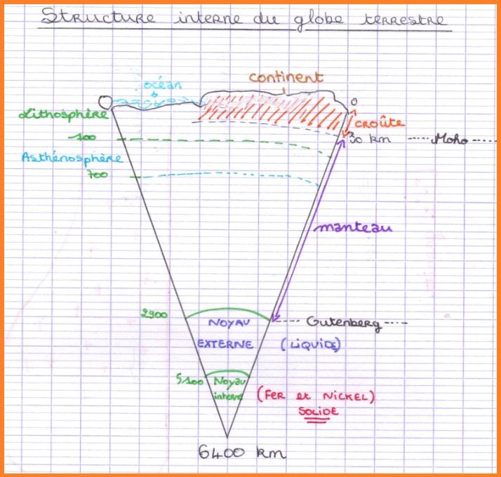 structure-interne-du-globe-terrestre