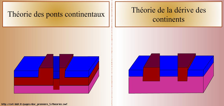 theorie-des-ponts-continentaux-animation-svt-1ere-s
