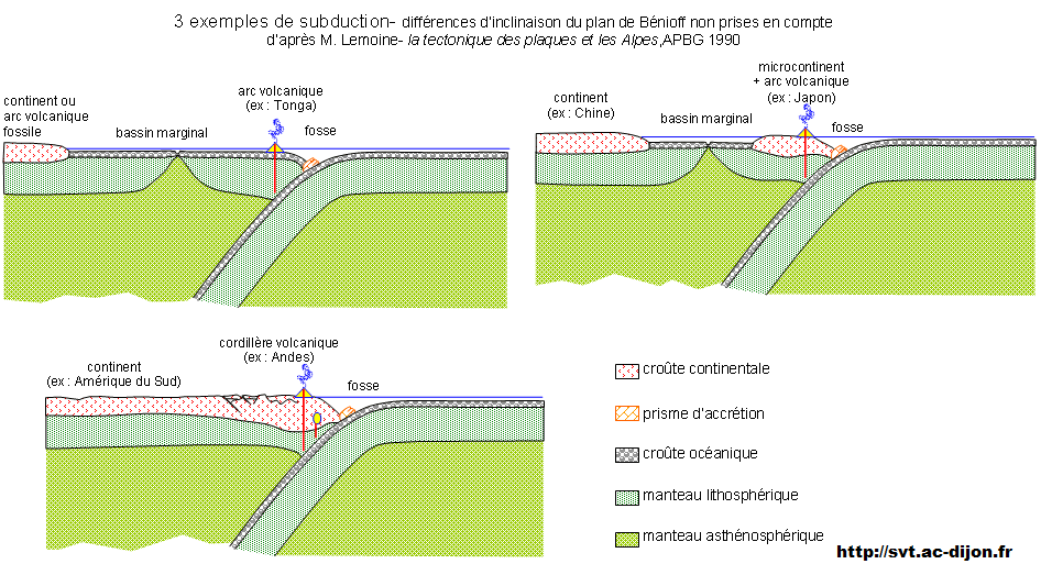 exemple de subduction SVT