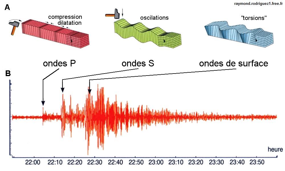 Onde sismique avec sch ma notreaquitaine - Le sel et les ondes negatives ...