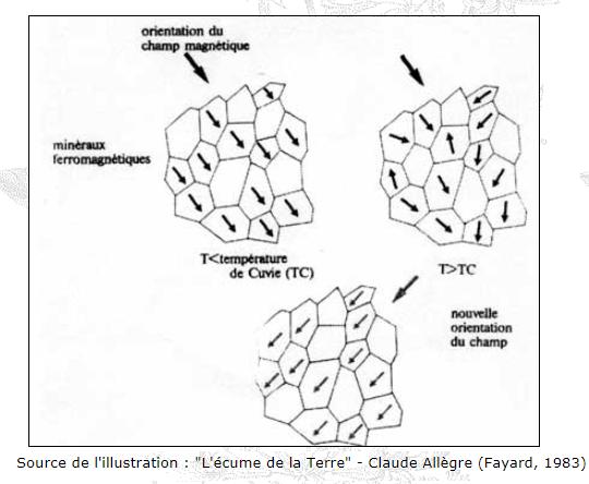orientation des minéraux champ magnétique SVT