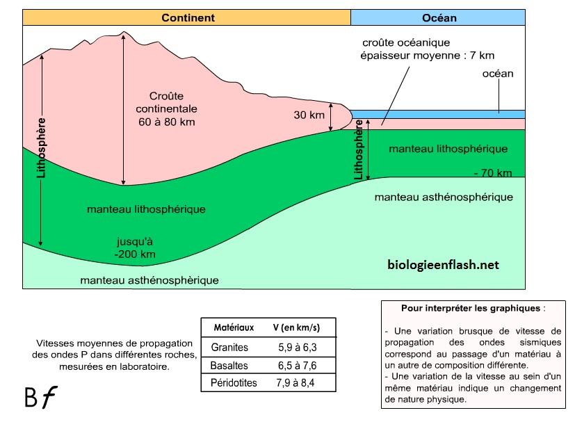 vitesse des ondes sismiques lithosphère et asthénosphère SVT géologie