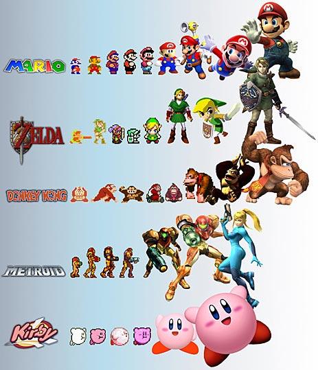 Dix versions de l'évolution
