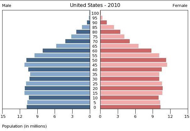 Recul de l'espérance de vie des américains