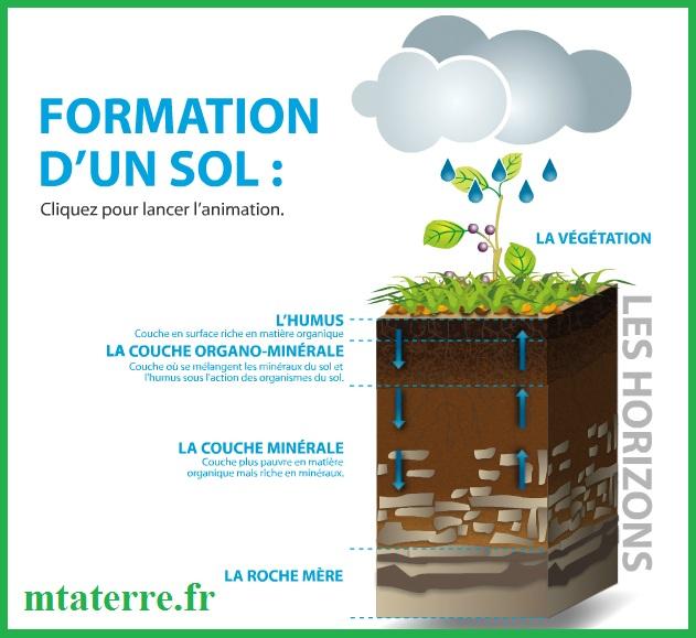 formation-dun-sol