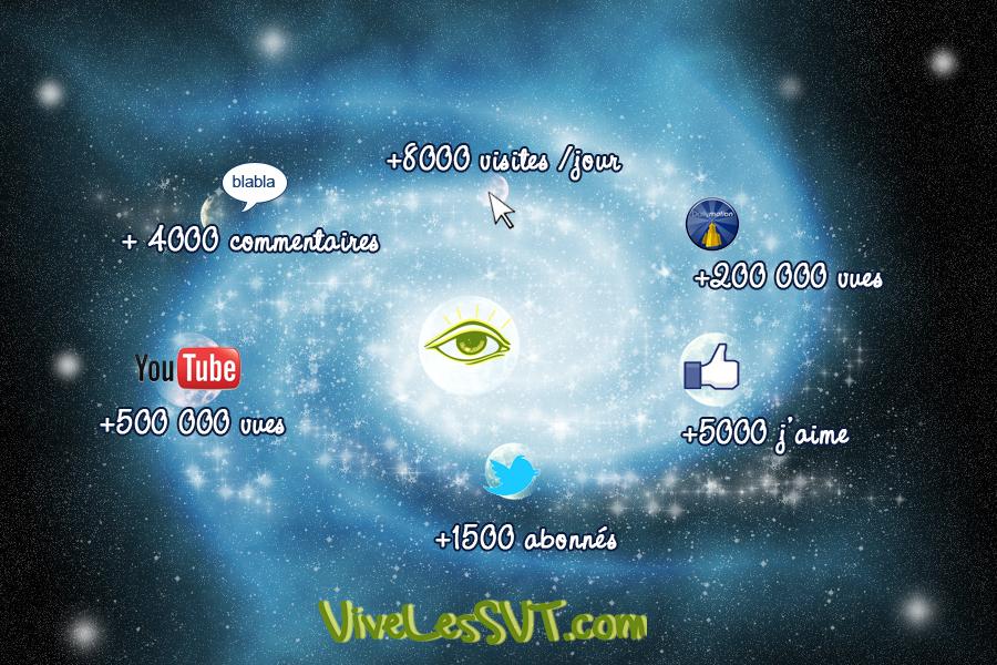 Bienvenue sur VivelesSVT.com