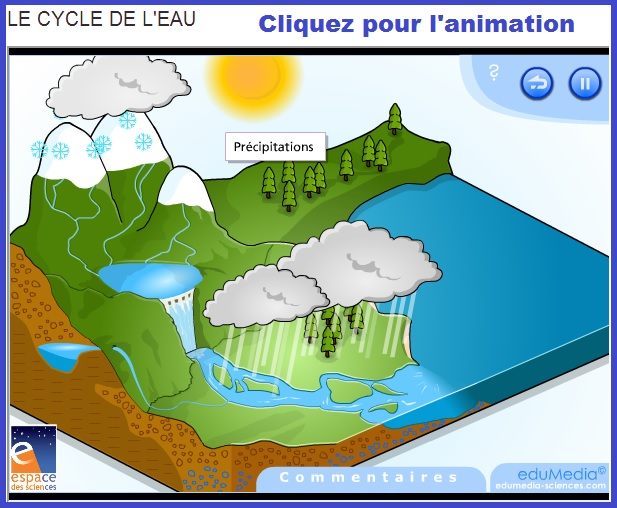 cycle de l'eau