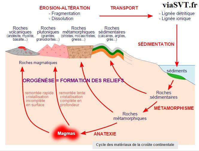 cycle des matérieux disparition du relief SVT terminale S