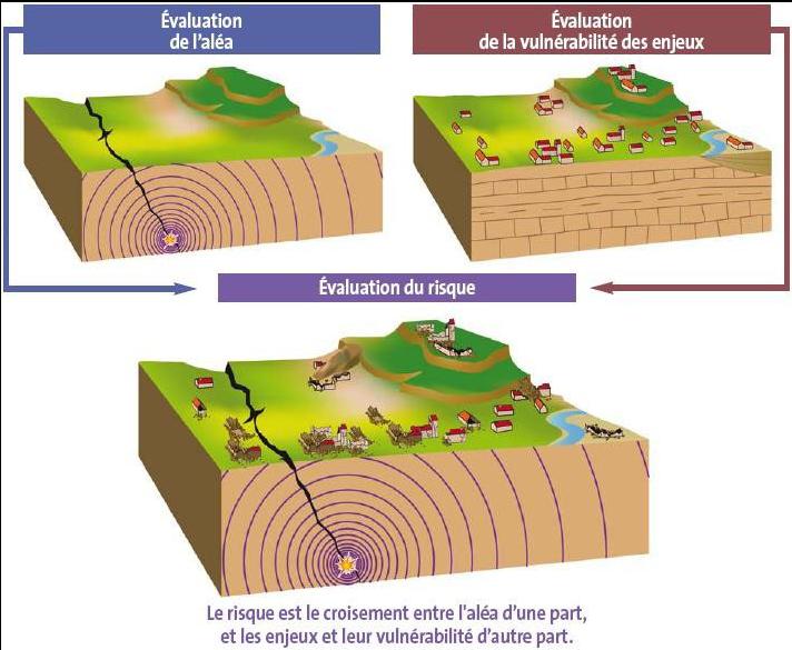 Prévention des risques géologiques – Cours de SVT