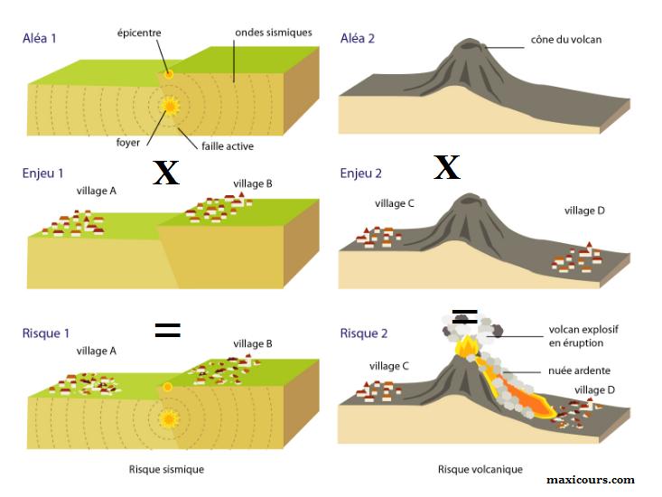 notion de risque aléa enjeu géologie volcan séisme