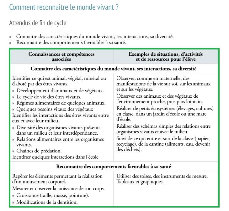 comment reconnaitre le monde vivant Programme Sciences CP CE1 CE2 cycle 2