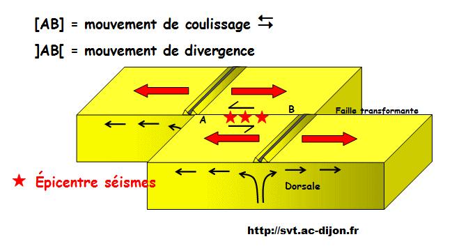 schéma de failles transformantes SVT 1ère S